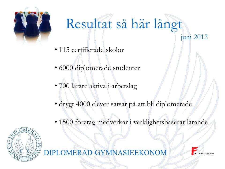 DIPLOMERAD GYMNASIEEKONOM 115 certifierade skolor 6000 diplomerade studenter 700 lärare aktiva i arbetslag drygt 4000 elever satsar på att bli diplome