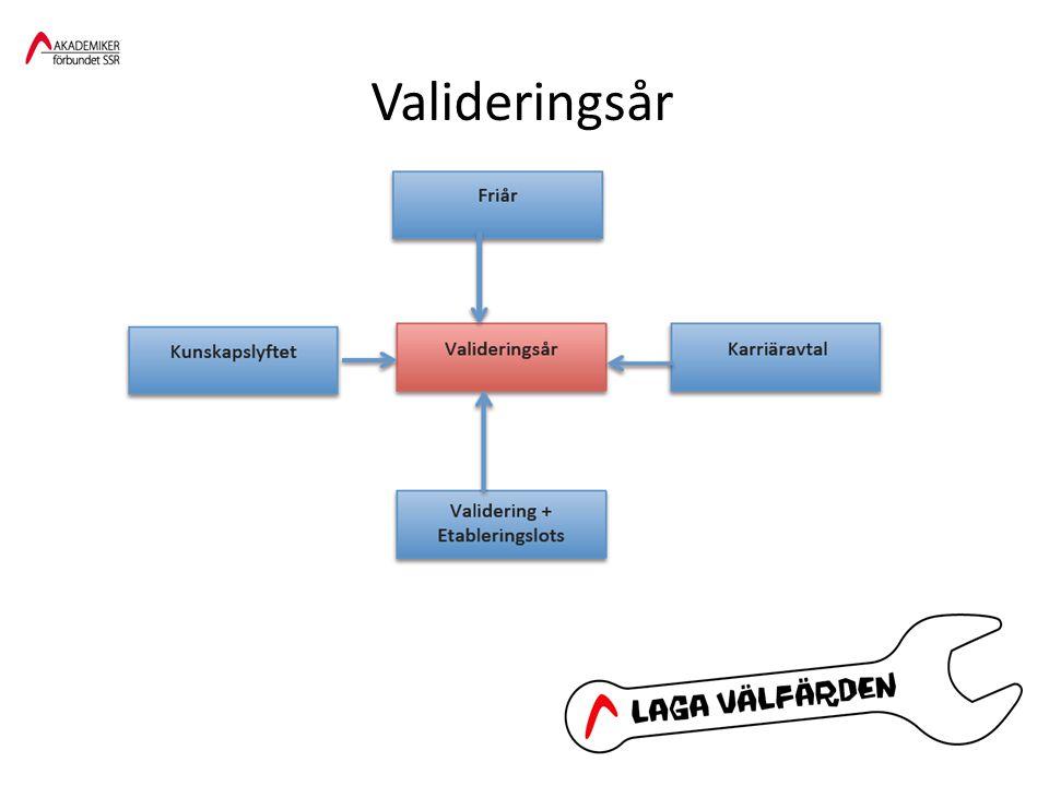 Modell för Valideringsår Praktik YKB Validering Komplettering Praktik 3 v Motsv 1 – 3 mån på heltidMotsv 3 – 9 mån på heltid Heltid 12 månader YKB = Yrkeskompetensbedömning hos arbetsgivare