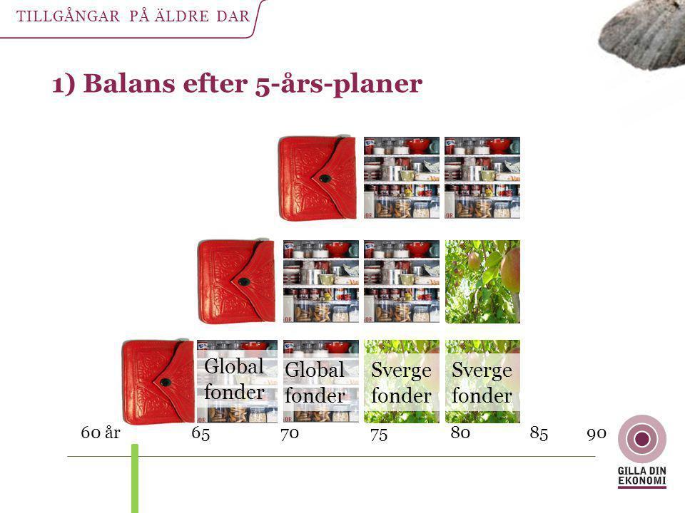 1) Balans efter 5-års-planer 60 år 65 70 75 80 85 90 Global fonder Global fonder Sverge fonder Sverge fonder TILLGÅNGAR PÅ ÄLDRE DAR
