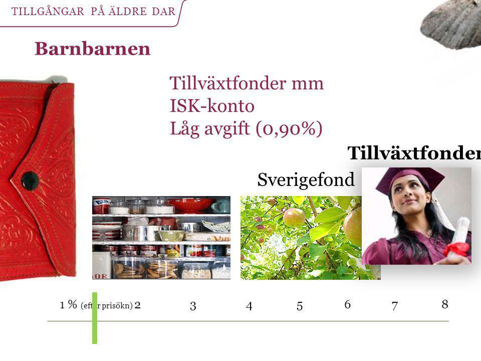 Barnbarnen Tillväxtfonder 1 % (efter prisökn) 2 3 4 5 6 7 8 Tillväxtfonder mm ISK-konto Låg avgift (0,90%) Sverigefond TILLGÅNGAR PÅ ÄLDRE DAR