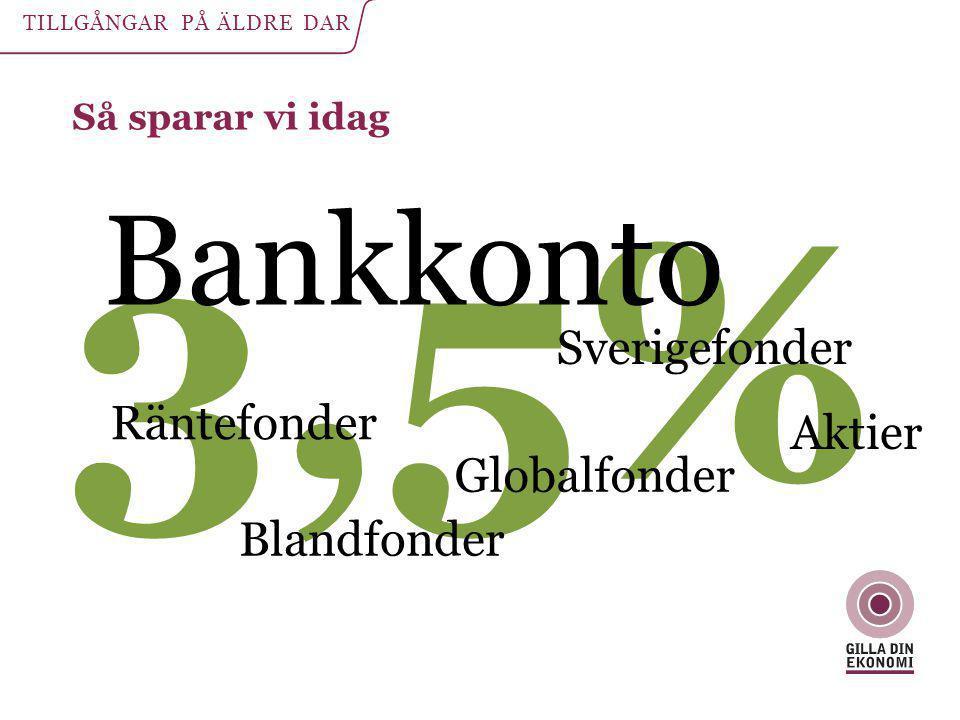 Så sparar vi idag TILLGÅNGAR PÅ ÄLDRE DAR 3,5% Bankkonto Blandfonder Aktier Sverigefonder Globalfonder Räntefonder