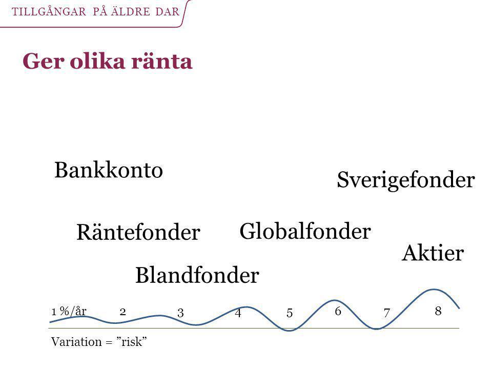 """Ger olika ränta Variation = """"risk"""" Bankkonto Blandfonder Aktier Sverigefonder Globalfonder Räntefonder 1 %/år 2 3 4 5 6 7 8 TILLGÅNGAR PÅ ÄLDRE DAR"""