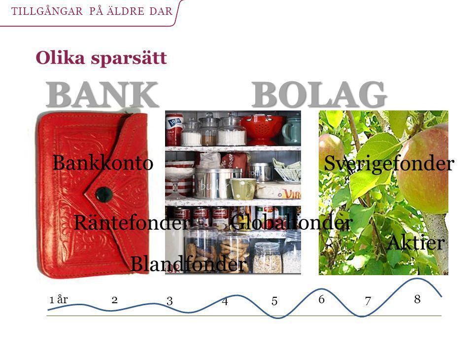 Olika sparsätt Bankkonto Sverigefonder Globalfonder 1 år 2 3 4 5 6 7 8 Blandfonder Räntefonder Aktier TILLGÅNGAR PÅ ÄLDRE DAR