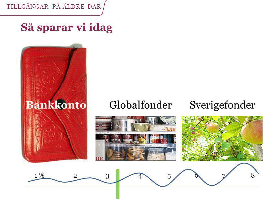Så sparar vi idag BankkontoSverigefonderGlobalfonder 1 % 2 3 4 5 6 7 8 TILLGÅNGAR PÅ ÄLDRE DAR