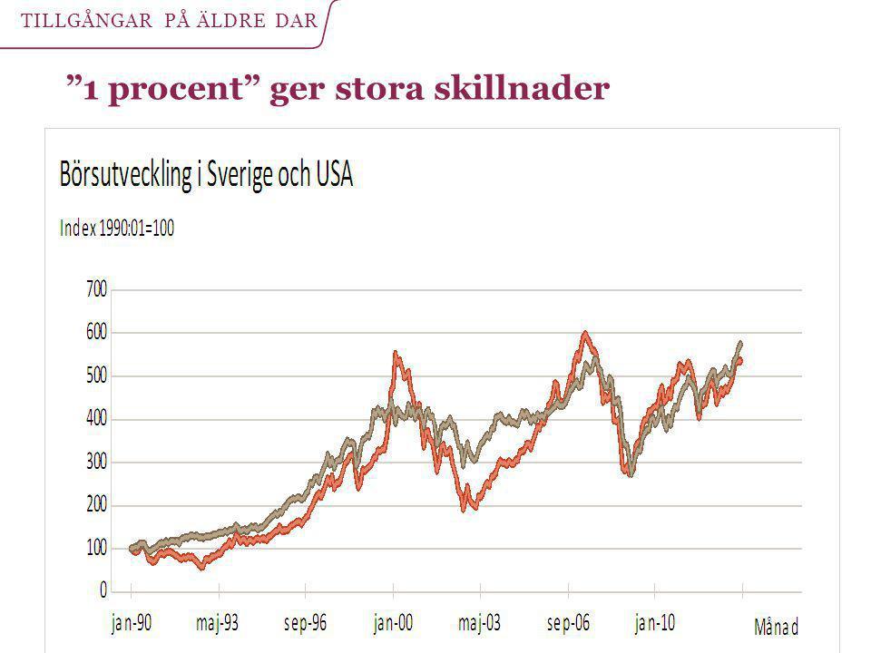 """""""1 procent"""" ger stora skillnader TILLGÅNGAR PÅ ÄLDRE DAR"""