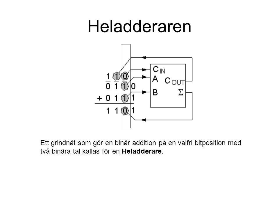 Heladderaren Ett grindnät som gör en binär addition på en valfri bitposition med två binära tal kallas för en Heladderare.