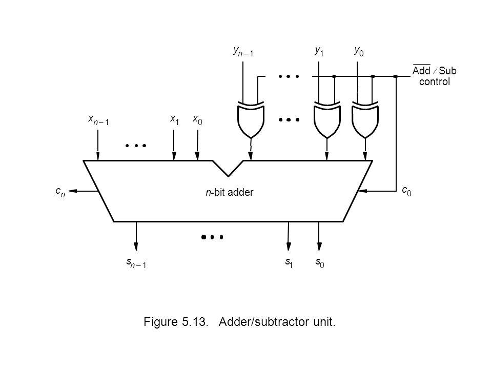 Figure 5.13. Adder/subtractor unit. s 0 s 1 s n1– x 0 x 1 x n1– c n n-bit adder y 0 y 1 y n1– c 0 Add  Sub control