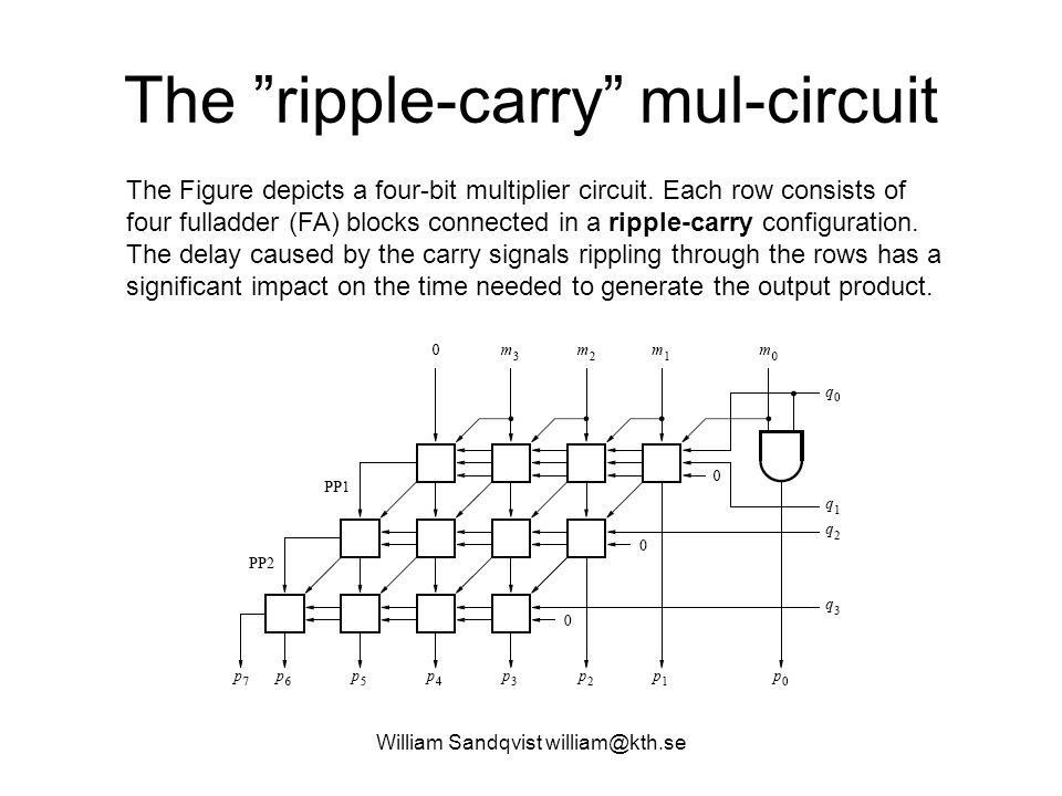 "The ""ripple-carry"" mul-circuit The Figure depicts a four-bit multiplier circuit. Each row consists of four fulladder (FA) blocks connected in a ripple"