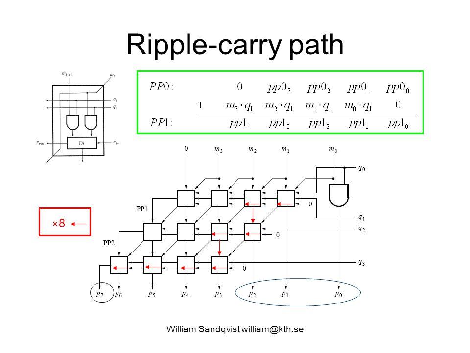 Ripple-carry path William Sandqvist william@kth.se 88