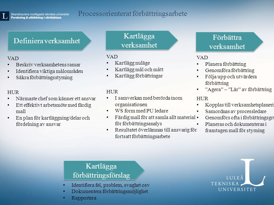 Processorienterat förbättringsarbete Definiera verksamhet Kartlägga verksamhet Förbättra verksamhet VAD Beskriv verksamhetens ramar Identifiera viktiga målområden Säkra förbättringsstyrning VAD Kartlägg nuläge Kartlägg mål och mått Kartlägg förbättringar VAD Planera förbättring Genomföra förbättring Följa upp och utvärdera förbättring Agera – Lär av förbättring Kartlägga förbättringsförslag Identifiera fel, problem, svaghet osv Dokumentera förbättringsmöjlighet Rapportera HUR Närmaste chef som känner ett ansvar Ett effektivt arbetsmöte med färdig mall En plan för kartläggning/delar och fördelning av ansvar HUR I samverkan med berörda inom organisationen WS form med PU ledare Färdig mall för att samla allt material för förbättringsanalys Resultatet överlämnas till ansvarig för fortsatt förbättringsarbete HUR Kopplas till verksamhetsplaneringen Samordnas av processledare Genomförs ofta i förbättringsgrupper Planeras och dokumenteras i framtagen mall för styrning