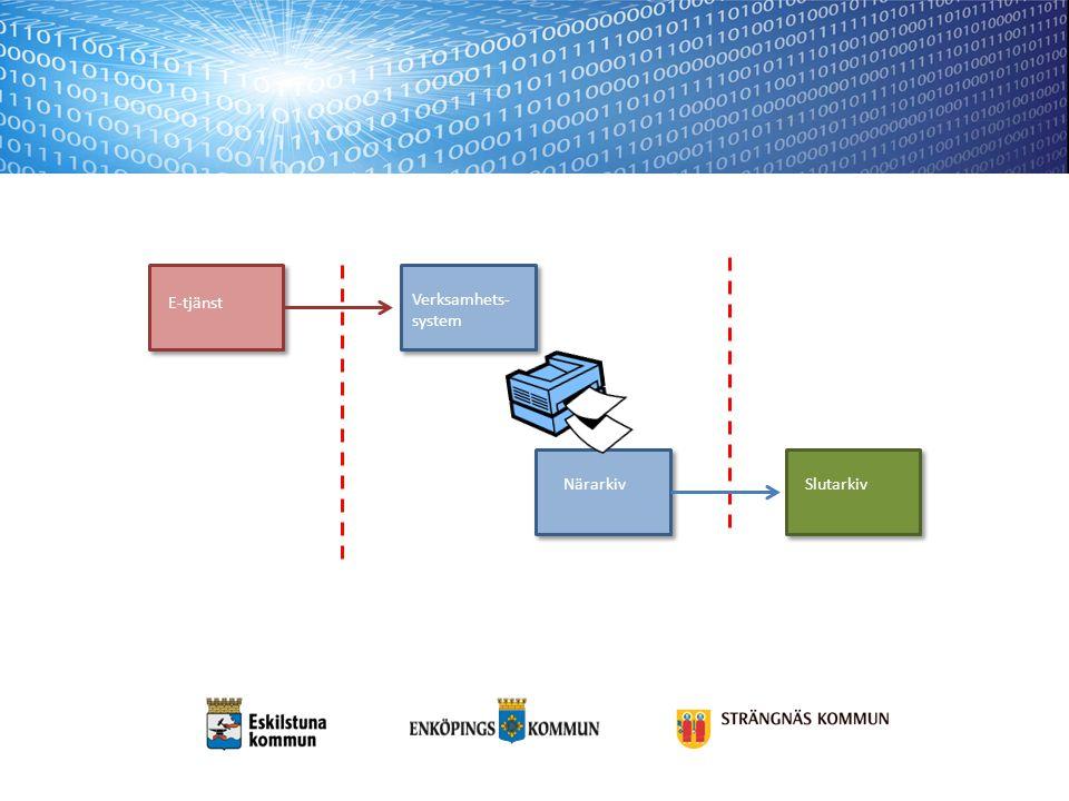 E-tjänst System för bevarande Verksamhets- system Mellanarkiv Slutarkiv