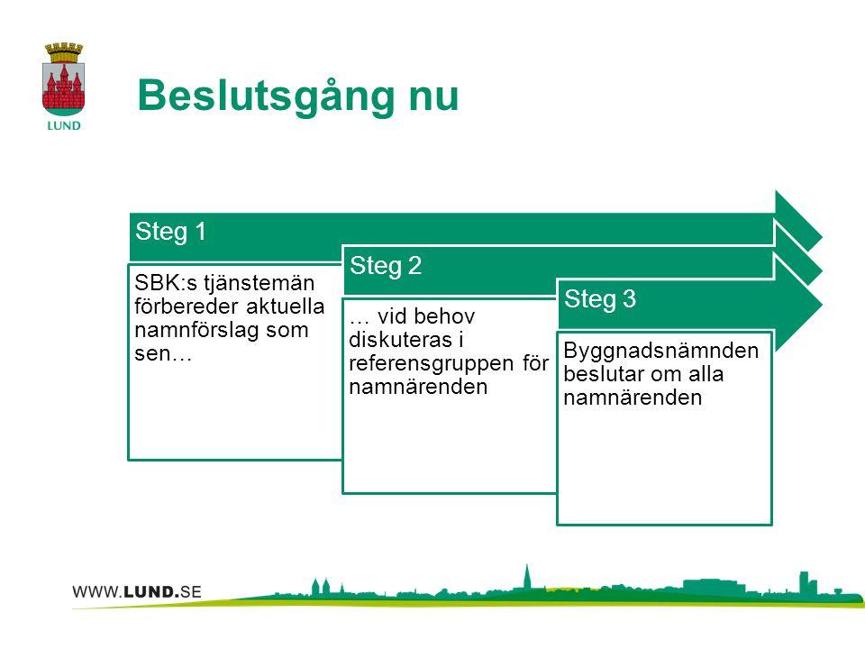 Beslutsgång nu Steg 1 SBK:s tjänstemän förbereder aktuella namnförslag som sen… Steg 2 … vid behov diskuteras i referensgruppen för namnärenden Steg 3