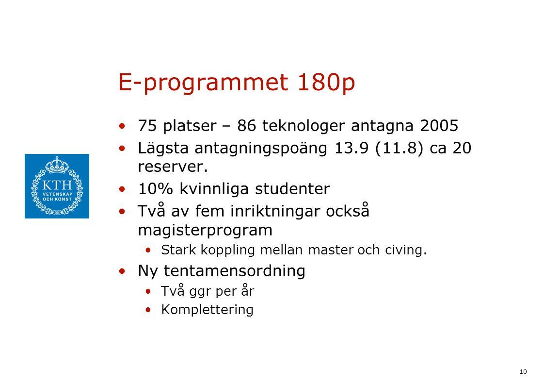10 E-programmet 180p 75 platser – 86 teknologer antagna 2005 Lägsta antagningspoäng 13.9 (11.8) ca 20 reserver. 10% kvinnliga studenter Två av fem inr