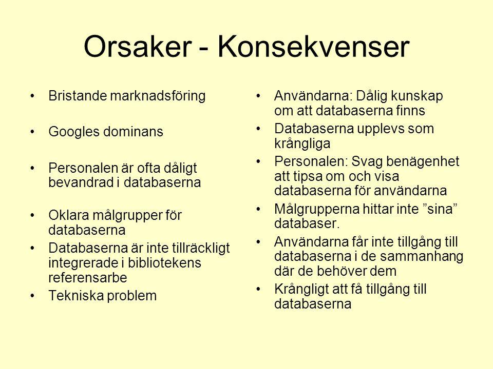 Orsaker - Konsekvenser Bristande marknadsföring Googles dominans Personalen är ofta dåligt bevandrad i databaserna Oklara målgrupper för databaserna D