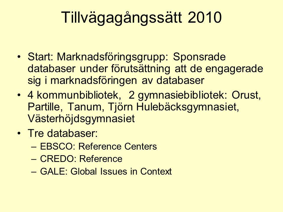 Tillvägagångssätt 2010 Start: Marknadsföringsgrupp: Sponsrade databaser under förutsättning att de engagerade sig i marknadsföringen av databaser 4 ko