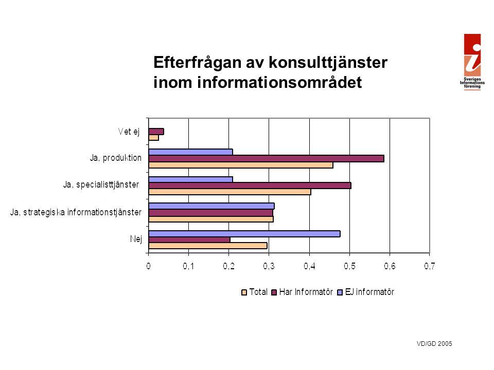 VD/GD 2005 1.88% stärka och vårda varumärket, och dess värderingar, (83%)  2.