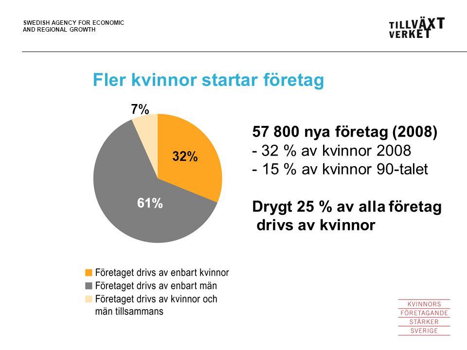 SWEDISH AGENCY FOR ECONOMIC AND REGIONAL GROWTH Fler kvinnor startar företag Källa: ITPS 62% 31% 7% 61% 32% 57 800 nya företag (2008) - 32 % av kvinno