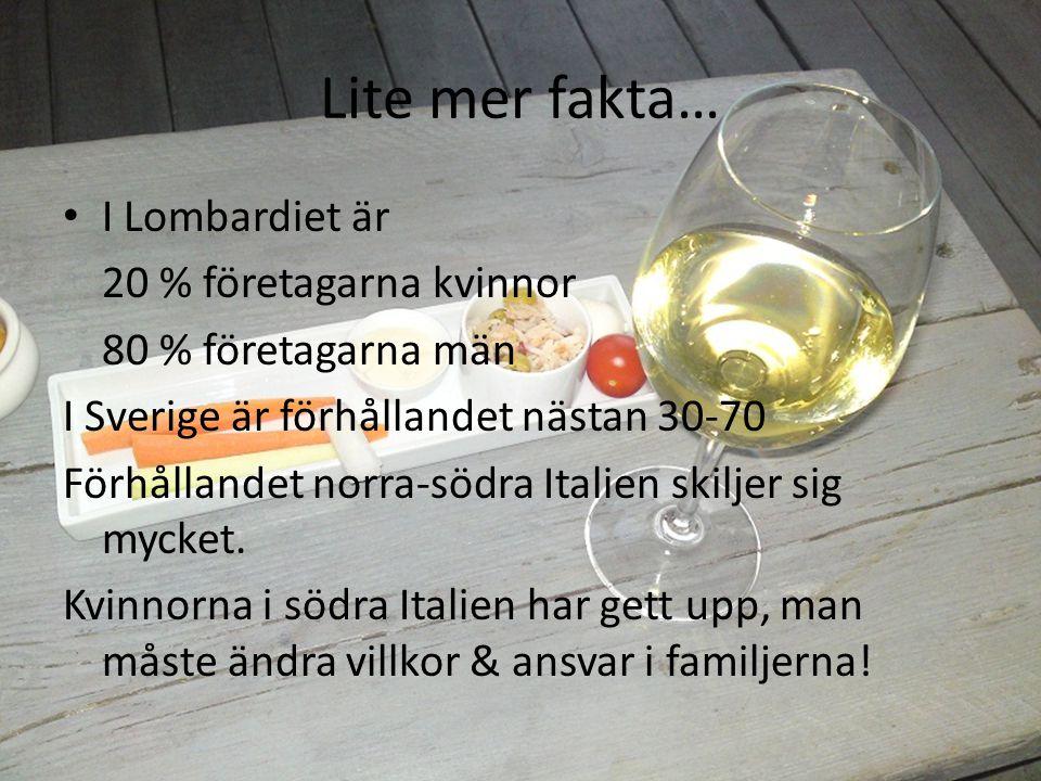 Lite mer fakta… I Lombardiet är 20 % företagarna kvinnor 80 % företagarna män I Sverige är förhållandet nästan 30-70 Förhållandet norra-södra Italien skiljer sig mycket.