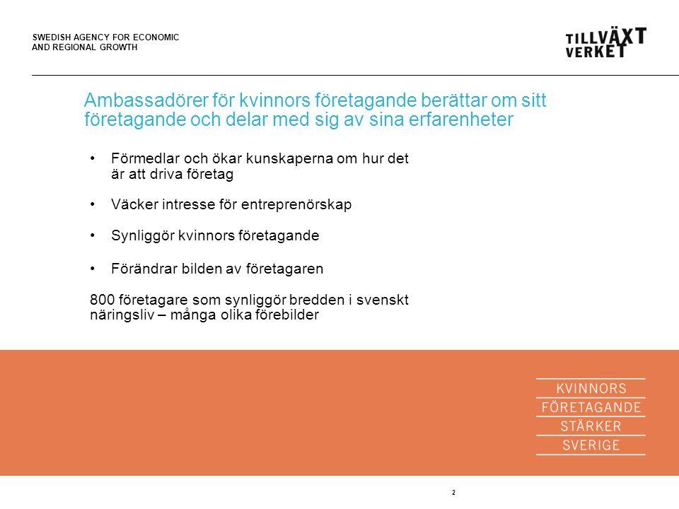 SWEDISH AGENCY FOR ECONOMIC AND REGIONAL GROWTH 2 Ambassadörer för kvinnors företagande berättar om sitt företagande och delar med sig av sina erfarenheter Förmedlar och ökar kunskaperna om hur det är att driva företag Väcker intresse för entreprenörskap Synliggör kvinnors företagande Förändrar bilden av företagaren 800 företagare som synliggör bredden i svenskt näringsliv – många olika förebilder