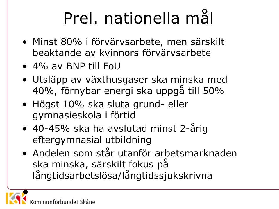 Prel. nationella mål Minst 80% i förvärvsarbete, men särskilt beaktande av kvinnors förvärvsarbete 4% av BNP till FoU Utsläpp av växthusgaser ska mins