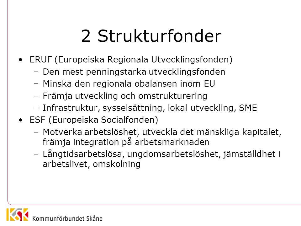 2 Strukturfonder ERUF (Europeiska Regionala Utvecklingsfonden) –Den mest penningstarka utvecklingsfonden –Minska den regionala obalansen inom EU –Främ