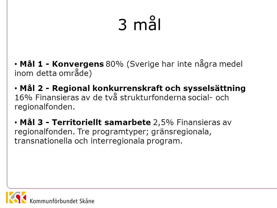 Mål 2 Regional konkurrenskraft och sysselsättning cirka 13 miljarder kronor - 7,4 miljarder till regionalfonden - 5,5 miljarder till socialfonden Mål 3 Territoriellt samarbete cirka 2,1 miljarder kronor - 1,676 miljarder till gränsöverskridande samarbete - 414 miljoner till transnationellt samarbete Sverige 2007-2013