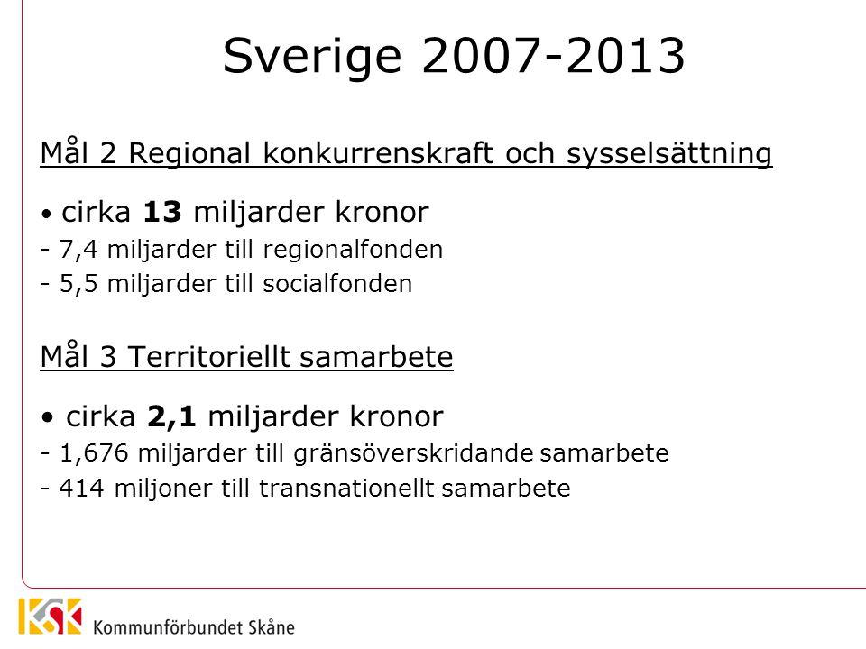 Mål 3 (Interreg) Territoriellt samarbete Gränsöverskridande samarbete (A) Öresund-Kattegatt- Skagerrak South Baltic Area Transnationellt samarbete (B) Nordsjön Östersjön Interregionalt samarbete (C) Hela EU Interreg ska stärka samarbete över gränser i EU Sverige berörs av ca 13 program med underprogram Totalt för Sverige = 2,1 miljarder kronor