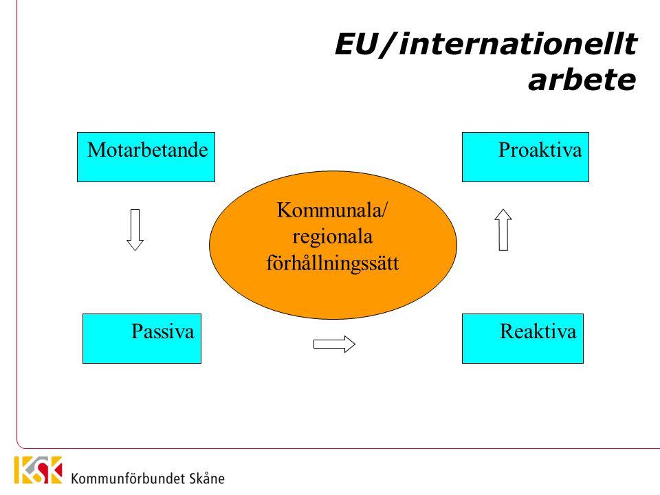 Motarbetande Kommunala/ regionala förhållningssätt Proaktiva PassivaReaktiva EU/internationellt arbete