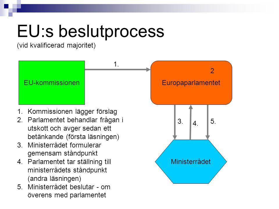 EU:s beslutprocess (vid kvalificerad majoritet) EuropaparlamentetEU-kommissionen Ministerrådet 1. 2 3. 4. 5. 1.Kommissionen lägger förslag 2.Parlament