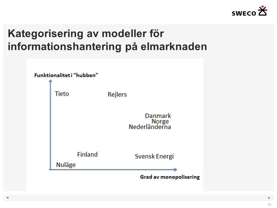 ◄ ► Kategorisering av modeller för informationshantering på elmarknaden 10
