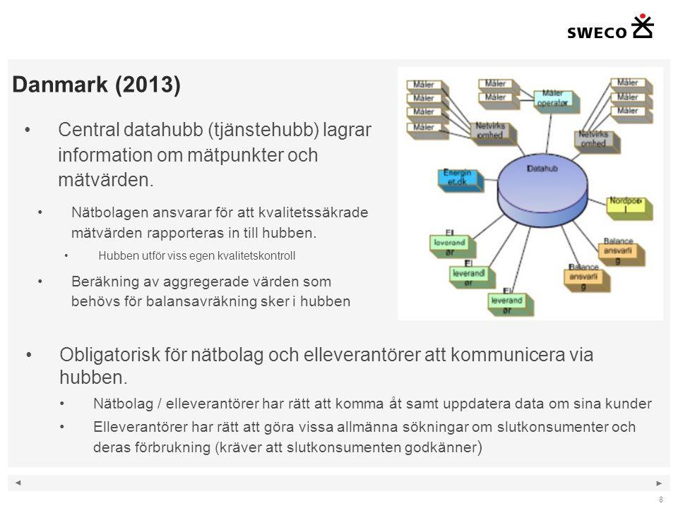 ◄ ► 8 Danmark (2013) Central datahubb (tjänstehubb) lagrar information om mätpunkter och mätvärden. Nätbolagen ansvarar för att kvalitetssäkrade mätvä