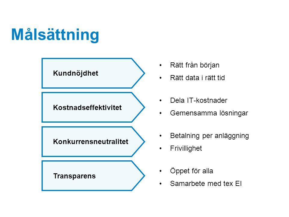 Målsättning Rätt från början Rätt data i rätt tid Dela IT-kostnader Gemensamma lösningar Betalning per anläggning Frivillighet Öppet för alla Samarbet