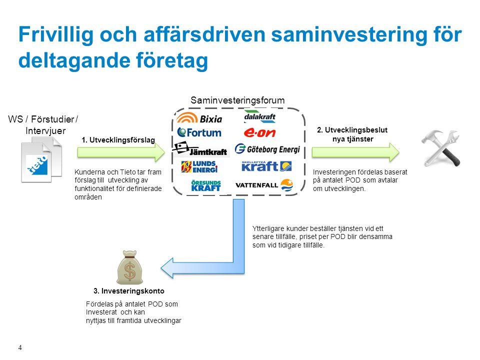 4 Frivillig och affärsdriven saminvestering för deltagande företag 3. Investeringskonto Ytterligare kunder beställer tjänsten vid ett senare tillfälle