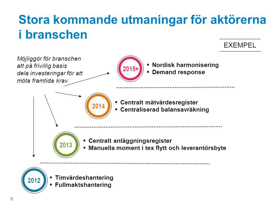  Nordisk harmonisering  Demand response  Centralt mätvärdesregister  Centraliserad balansavräkning  Timvärdeshantering  Fullmaktshantering  Cen