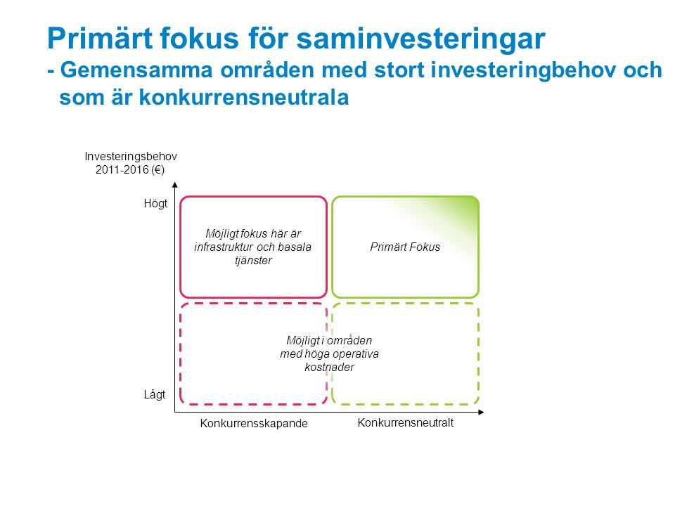 Primärt fokus för saminvesteringar - Gemensamma områden med stort investeringbehov och som är konkurrensneutrala Investeringsbehov 2011-2016 (€) Konku