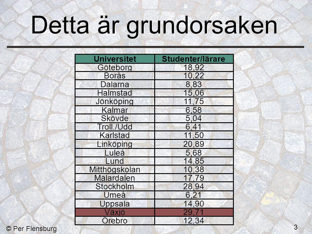© Per Flensburg 3 Detta är grundorsaken UniversitetStudenter/lärare Göteborg18,92 Borås10,22 Dalarna8,83 Halmstad15,06 Jönköping11,75 Kalmar6,58 Skövde5,04 Troll./Udd6,41 Karlstad11,50 Linköping20,89 Luleå5,68 Lund14,85 Mitthögskolan10,38 Mälardalen17,79 Stockholm28,94 Umeå6,21 Uppsala14,90 Växjö29,71 Örebro12,34