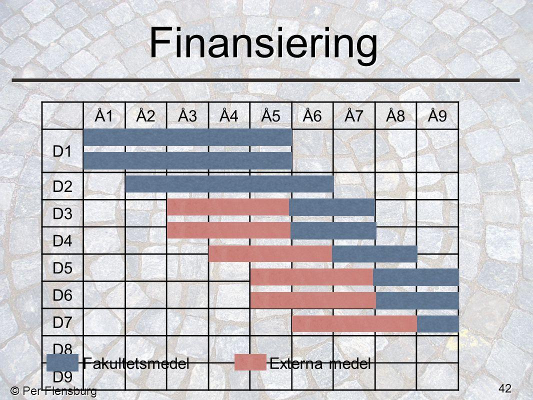 © Per Flensburg 42 Finansiering Å1Å2Å3Å4Å5Å6Å7Å8Å9 D1 D2 D3 D4 D5 D6 D7 D8 D9 FakultetsmedelExterna medel
