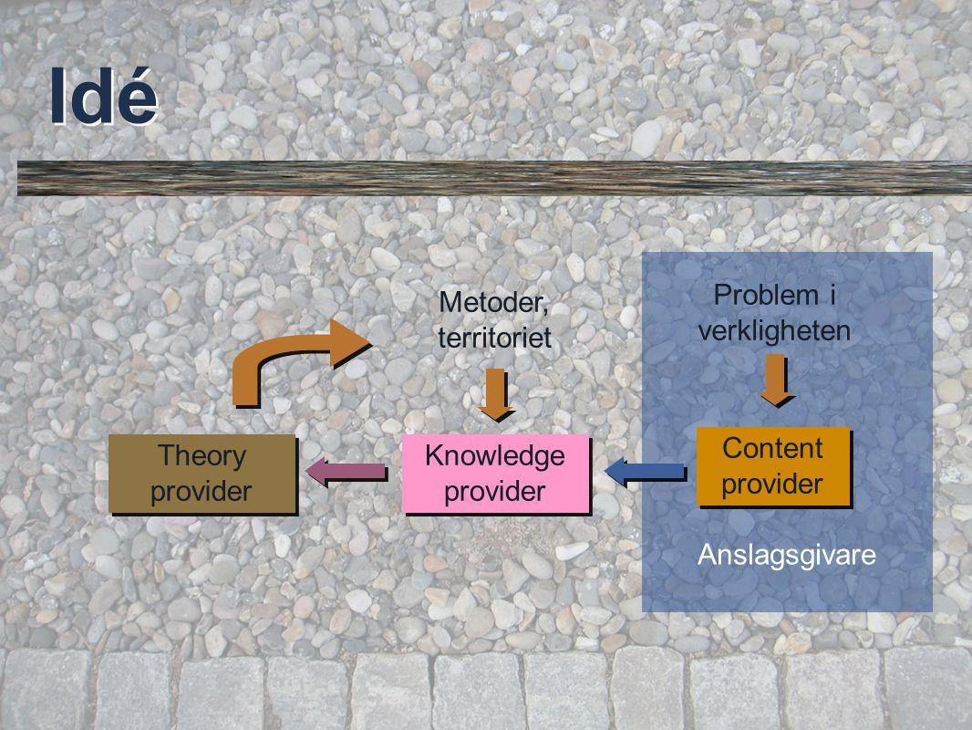 © Per Flensburg 45 Anslagsgivare Idé Content provider Problem i verkligheten Knowledge provider Metoder, territoriet Theory provider