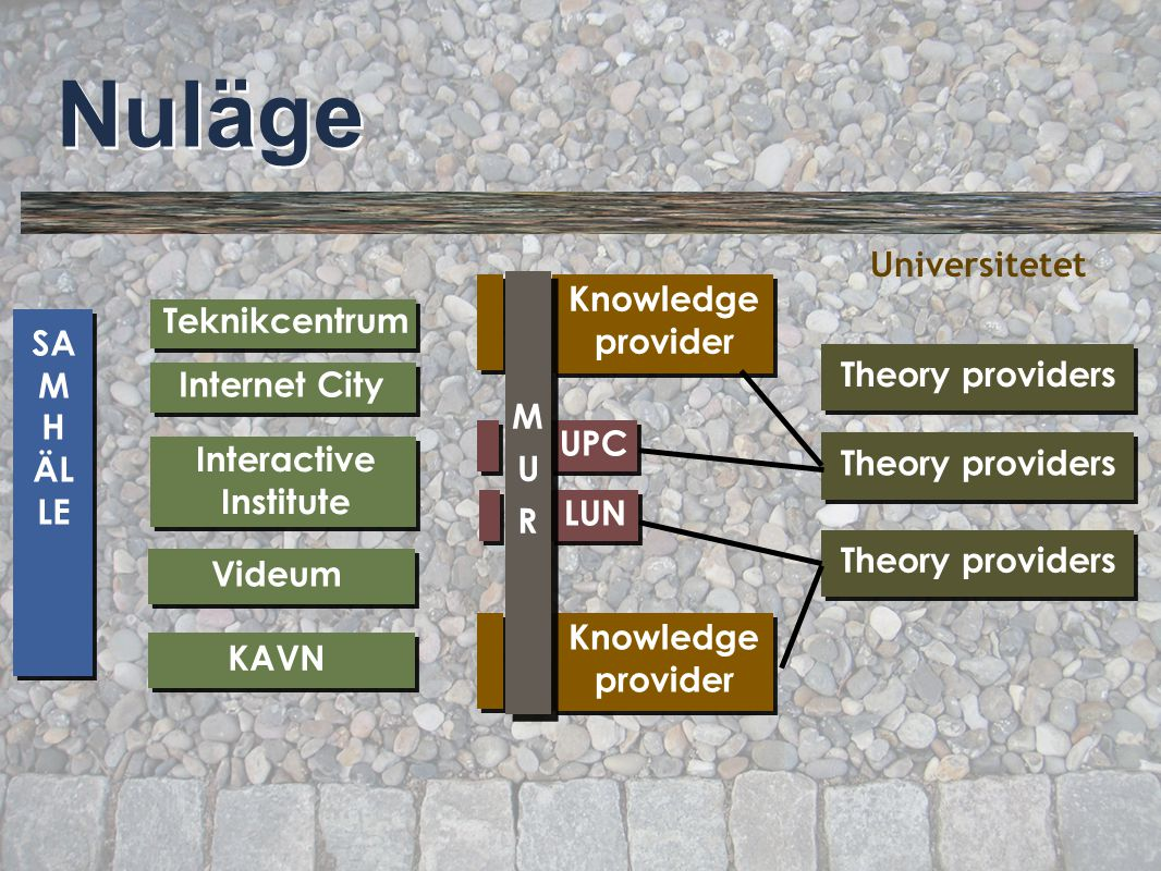 © Per Flensburg 46 Knowledge provider Nuläge Theory providers Universitetet Theory providers UPC LUN MURMUR Teknikcentrum Internet City Interactive In