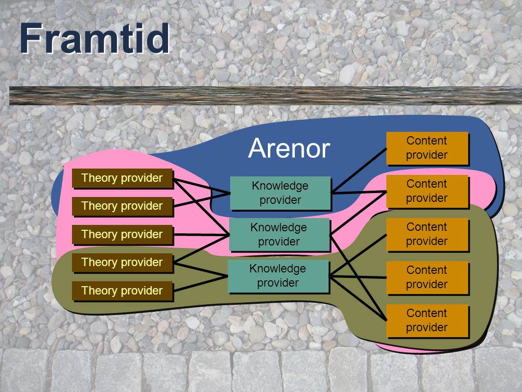 © Per Flensburg 47 Framtid Content provider Knowledge provider Theory provider Arenor