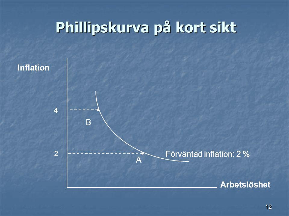 12 Phillipskurva på kort sikt Arbetslöshet Inflation 2 4 Förväntad inflation: 2 % A B