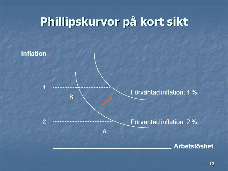 13 Phillipskurvor på kort sikt Arbetslöshet Inflation 2 4 Förväntad inflation: 2 % Förväntad inflation: 4 % A B