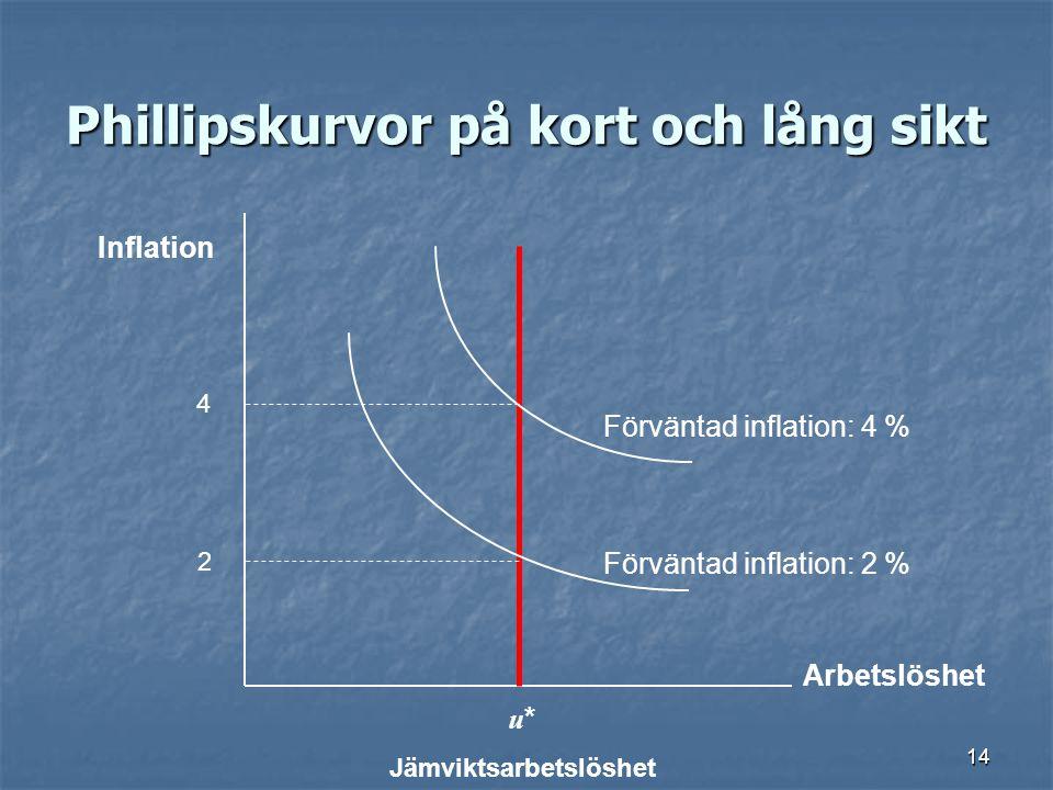 14 Phillipskurvor på kort och lång sikt Arbetslöshet Inflation u * Jämviktsarbetslöshet 2 4 Förväntad inflation: 2 % Förväntad inflation: 4 %