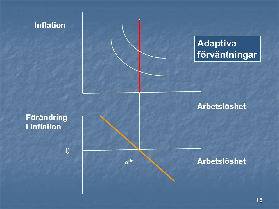 15 Inflation Arbetslöshet Förändring i inflation u*u* 0 Adaptiva förväntningar