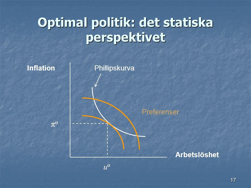 17 Optimal politik: det statiska perspektivet Arbetslöshet InflationPhillipskurva Preferenser πoπo uouo
