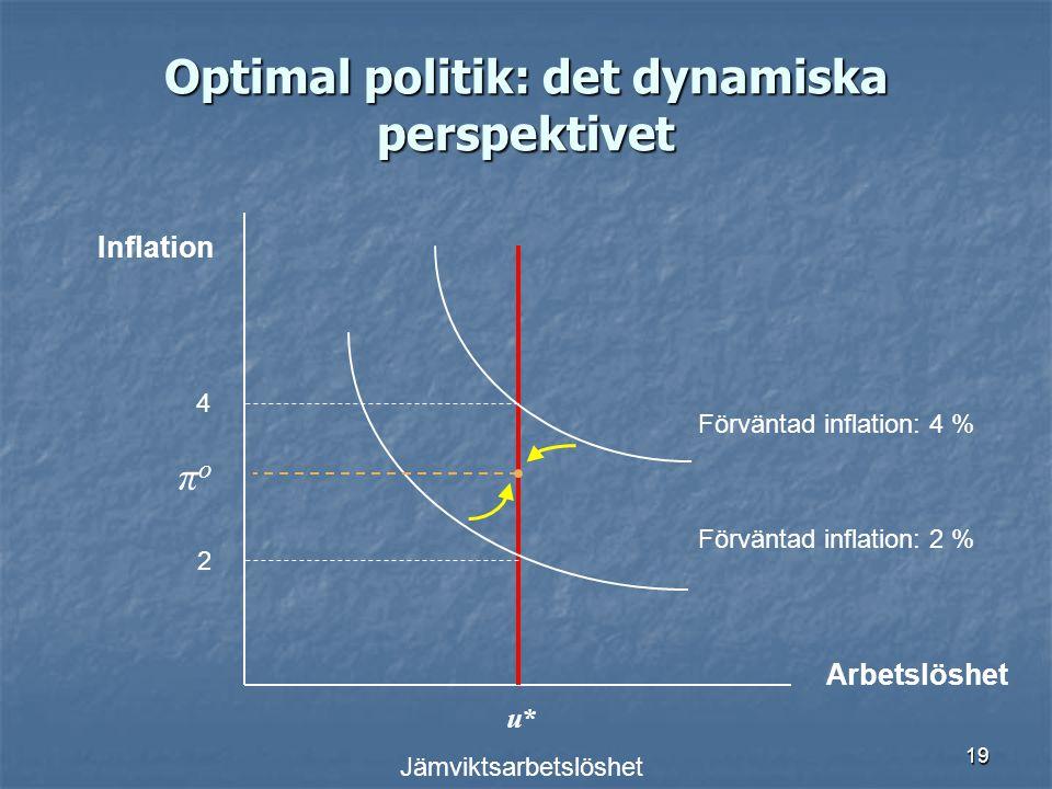 19 Optimal politik: det dynamiska perspektivet Arbetslöshet Inflation u* Jämviktsarbetslöshet 2 4 Förväntad inflation: 2 % Förväntad inflation: 4 % π