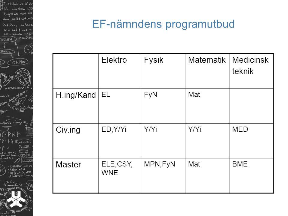 EF-nämndens programutbud ElektroFysikMatematikMedicinsk teknik H.ing/Kand ELFyNMat Civ.ing ED,Y/YiY/Yi MED Master ELE,CSY, WNE MPN,FyNMatBME