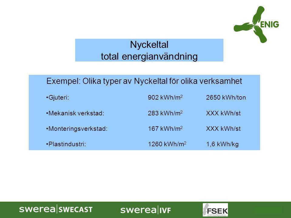 2009-10-08 Nyckeltal total energianvändning Exempel: Olika typer av Nyckeltal för olika verksamhet Gjuteri:902 kWh/m 2 2650 kWh/ton Mekanisk verkstad: