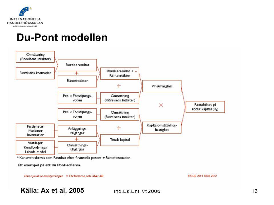 Ind.Ek.Ent. Vt 200616 Du-Pont modellen Källa: Ax et al, 2005