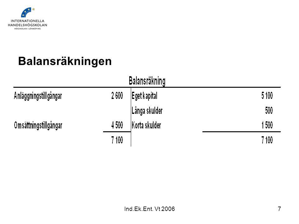 Ind.Ek.Ent. Vt 20067 Balansräkningen